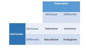 Typologie_Descola_2